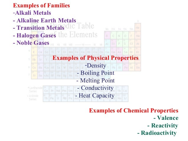 Parts of periodic table the periodic table 6 examples of families alkali metals alkaline earth urtaz