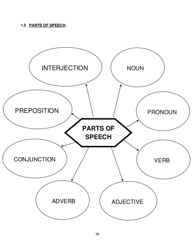 1.2 PARTS OF SPEECH.          INTERJECTION              NOUNPREPOSITION                                 PRONOUN           ...