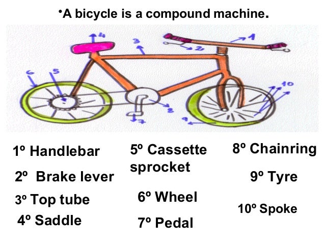 Worksheet What Is A Compound Machine parts of the bicycle unit7 a compound machine 2