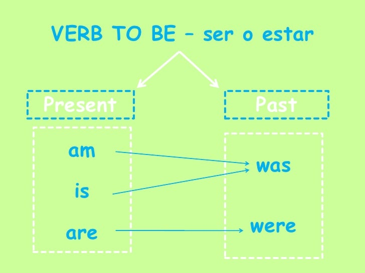 VERB TO BE – ser o estar<br />Present<br />Past<br />am<br />is<br />are<br />was<br />were<br />