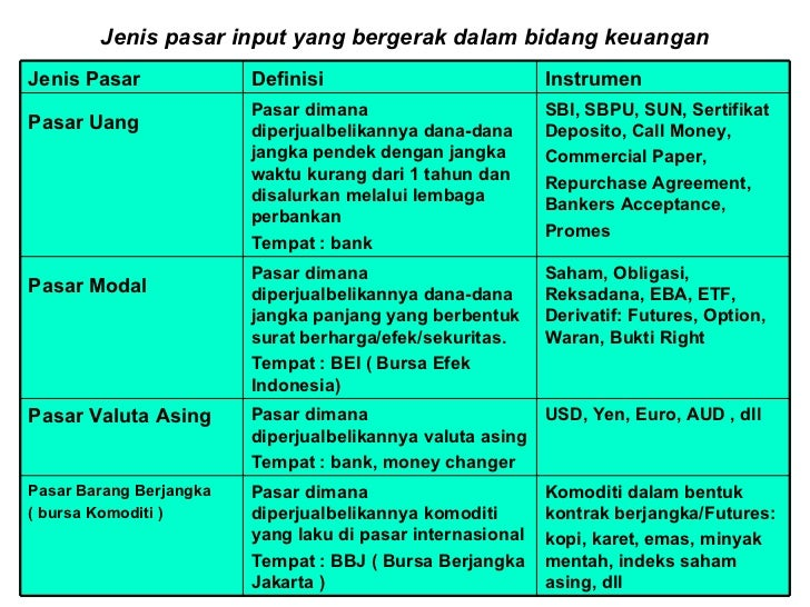 Pasar modal Slide 2