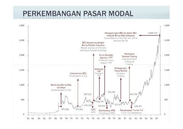 Insentif opsi saham capital gain