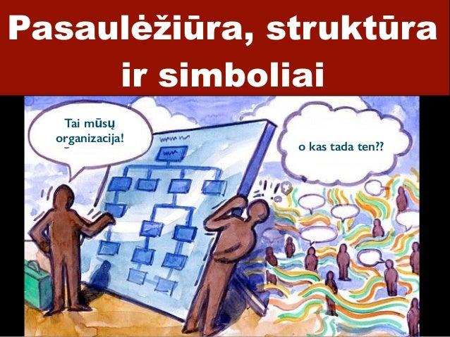 Pasaulėžiūra, struktūra ir simboliai Tai mūsų organizacija! o kas tada ten??