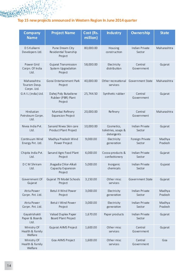 15  Company  Name  Project Name Cost (Rs.  million)  Industry Ownership Location  Torrent Energy  Ltd.  Dahej SEZ Gas Base...