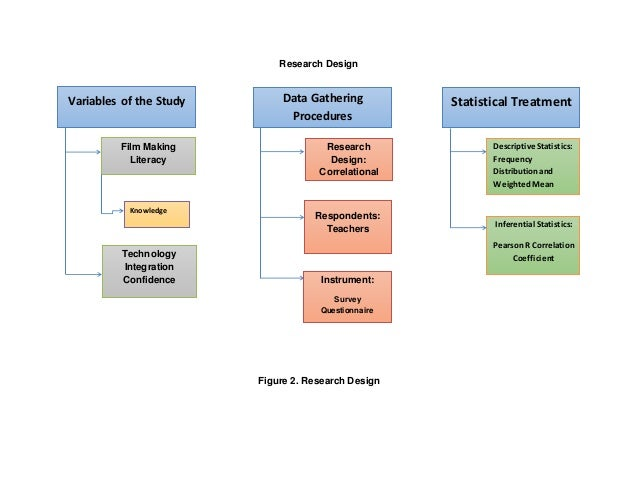 research and design methodology strengths and Appropriate selection of research methods leads to the success of any research (steele, 2000) this chapter discusses the research design and methodology including their strengths and weaknesses and highlights the general approach to the phd research.