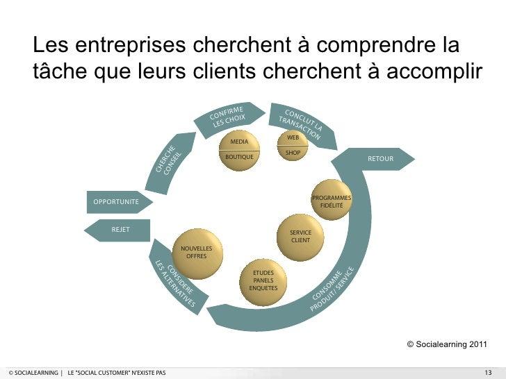 Les entreprises cherchent à comprendre la       tâche que leurs clients cherchent à accomplir                             ...