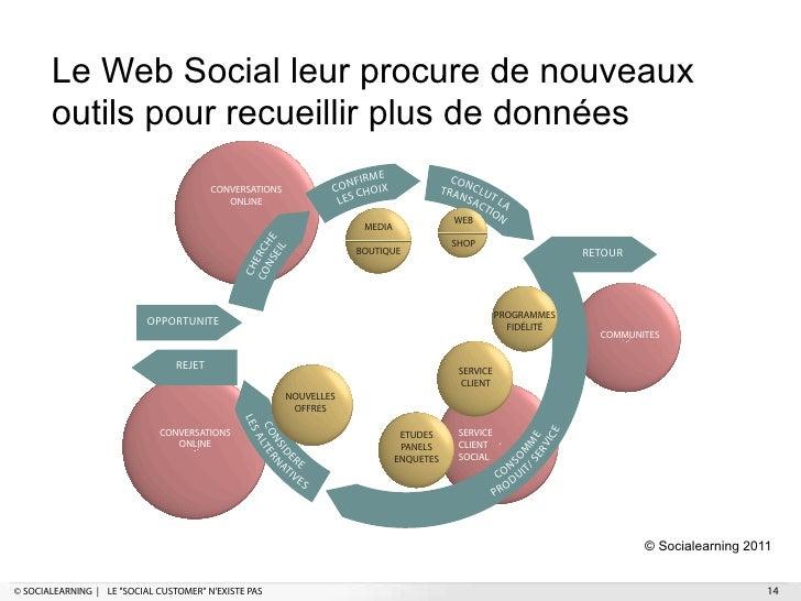 Le Web Social leur procure de nouveaux       outils pour recueillir plus de données                                       ...