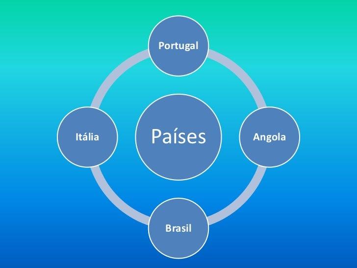 PortugalItália   Países     Angola          Brasil