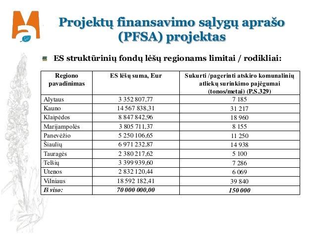 Projektų finansavimo sąlygų aprašo (PFSA) projektas ES struktūrinių fondų lėšų regionams limitai / rodikliai: Regiono pava...