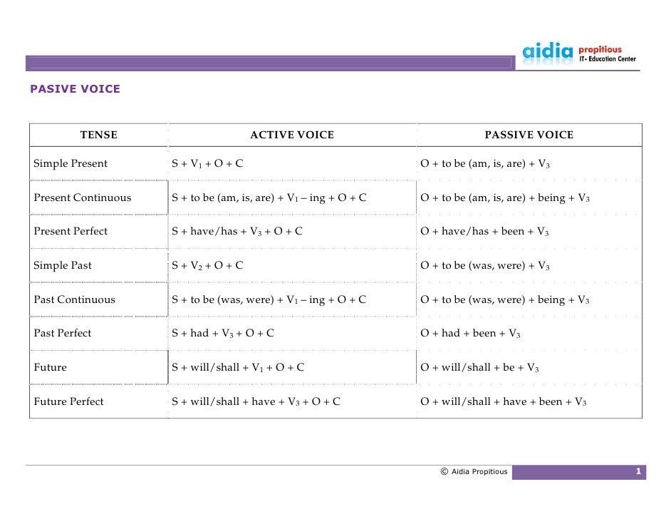 PASIVE VOICE             TENSE                        ACTIVE VOICE                               PASSIVE VOICE  Simple Pre...