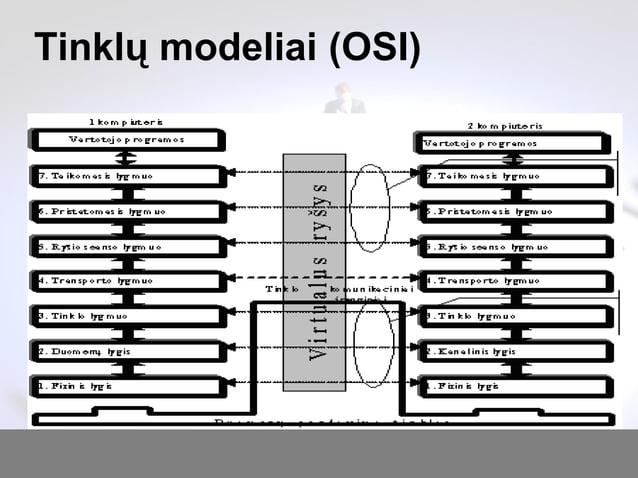 Tinklų modeliai (OSI)