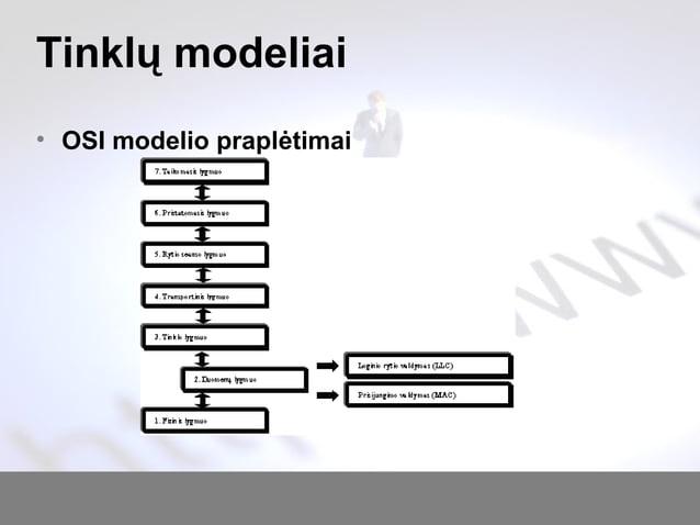 Tinklų modeliai • OSI modelio praplėtimai
