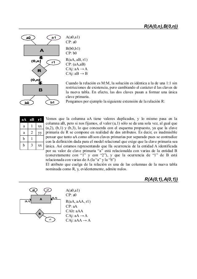 Paso de esquema e r a tablas Slide 3