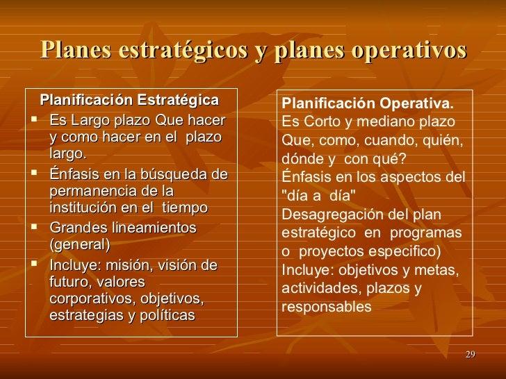 Planes estratégicos y planes operativos <ul><li>Planificación Estratégica   </li></ul><ul><li>Es Largo plazo Que hacer y c...