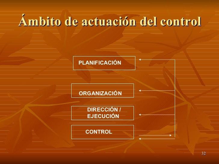 Ámbito de actuación del control PLANIFICACIÓN ORGANIZACIÓN DIRECCIÓN / EJECUCIÓN CONTROL