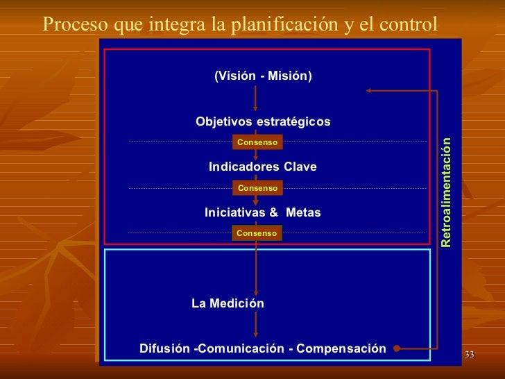 (Visión - Misión) Objetivos estratégicos Indicadores Clave Iniciativas &  Metas La Medición  Difusión -Comunicación - Comp...