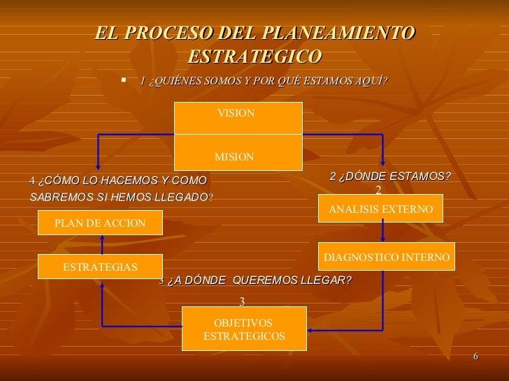 EL PROCESO DEL PLANEAMIENTO ESTRATEGICO <ul><li>1 ¿QUIÉNES SOMOS Y POR QUÉ ESTAMOS AQUÍ? </li></ul>MISION VISION <ul><ul><...