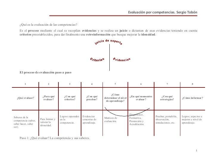 Evaluación por competencias. Sergio Tobón        ¿Qué es la evaluación de las competencias?      Es el proceso mediante el...