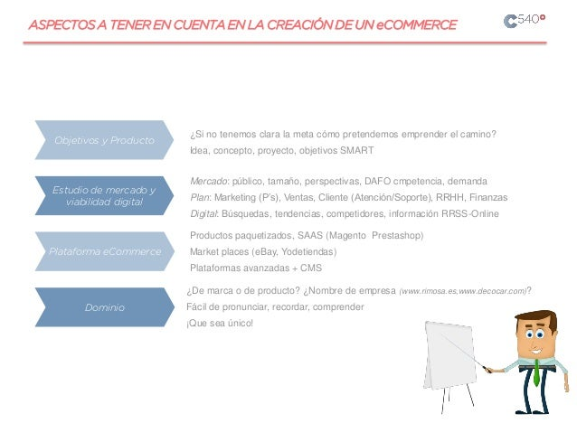 Mercado: público, tamaño, perspectivas, DAFO cmpetencia, demanda Plan: Marketing (P's), Ventas, Cliente (Atención/Soporte)...