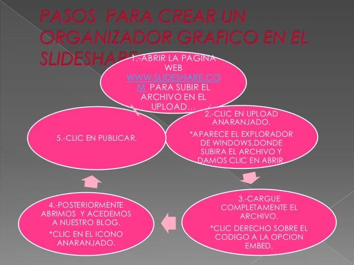 1.-ABRIR LA PAGINA                              WEB                     WWW.SLIDESHARE.CO                       M PARA SUB...