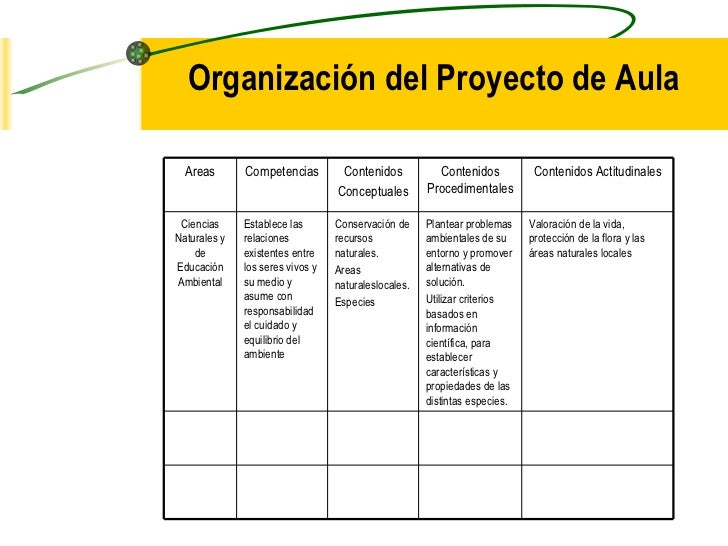 Organización del Proyecto de Aula  Areas       Competencias         Contenidos           Contenidos           Contenidos A...