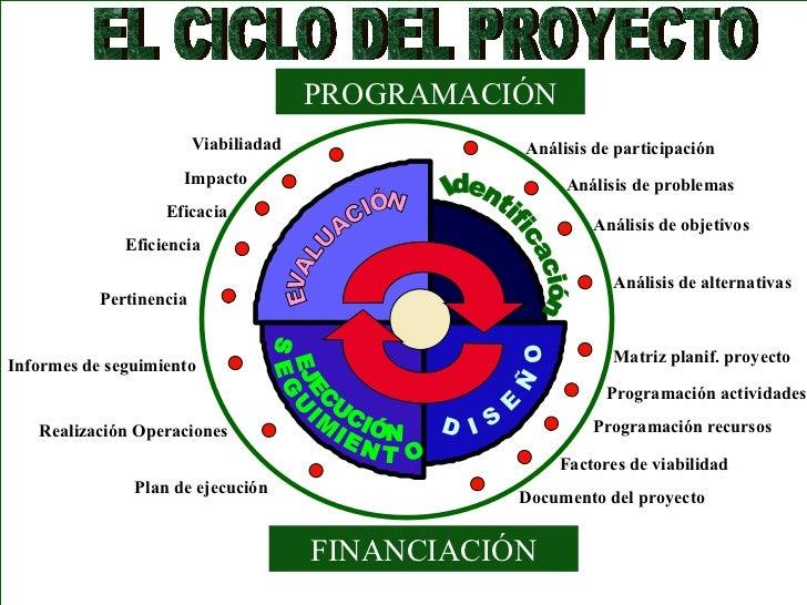 PROGRAMACIÓN                         Viabiliadad              Análisis de participación                     Impacto       ...