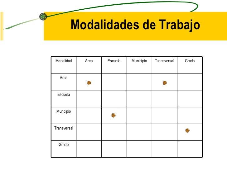 Modalidades de Trabajo Modalidad Area Escuela Municipio Transversal Grado Area Escuela Muncipio Transversal Grado