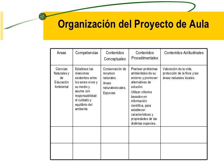 Organización del Proyecto de Aula Areas Competencias Contenidos Conceptuales Contenidos Procedimentales Contenidos Actitud...