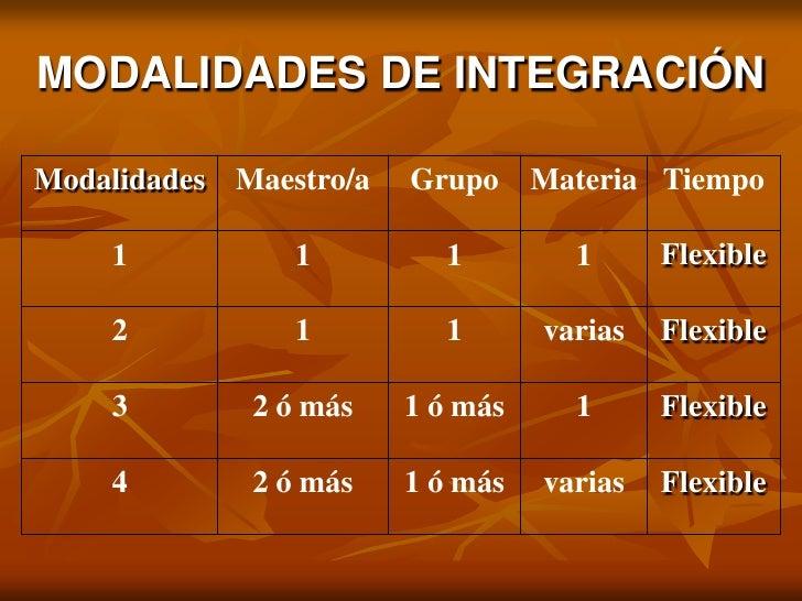 MODALIDADES DE INTEGRACIÓN<br />