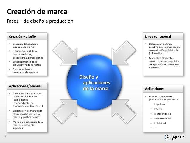 Lanzamiento de marca Comunicación  Campaña publicidad Medios gráficos Radio  Comunicación digital Portal Redes Sociales Ca...