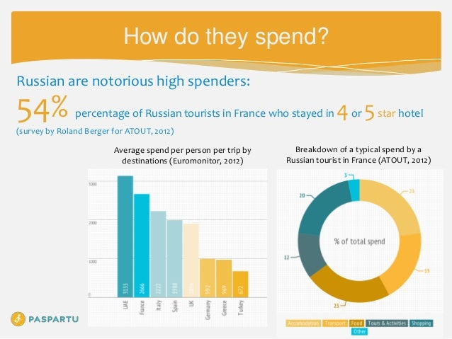Russian Tourism To Europe Facts Amp Trends 2013