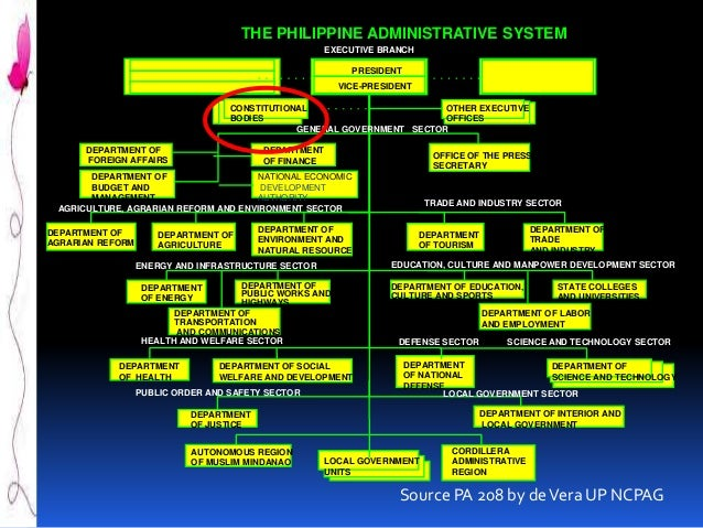the philippine administrative system Essays - largest database of quality sample essays and research papers on philippine administrative culture.