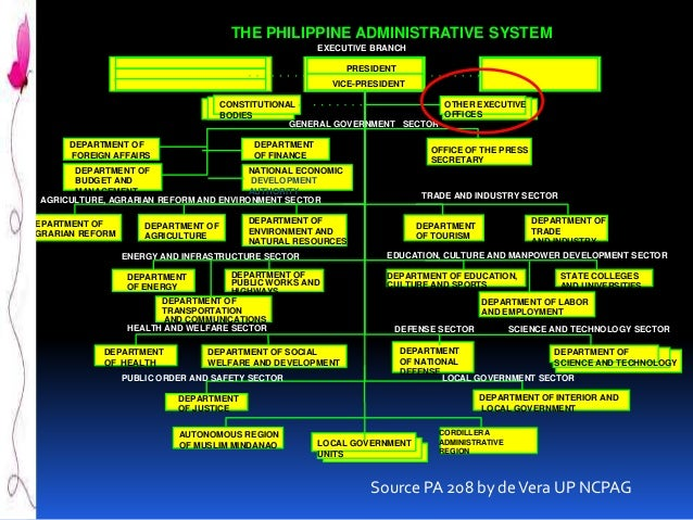 Constitutional commissions of the philippines