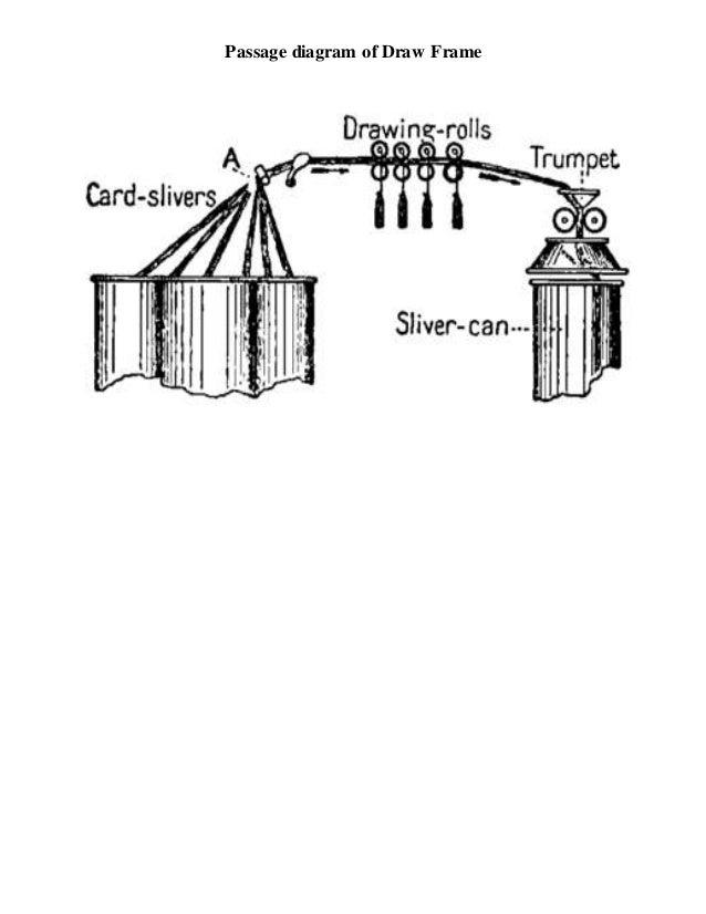 Passage diagram of drawframe