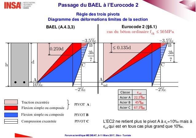 Passage Du Bael à L Eurocode 2
