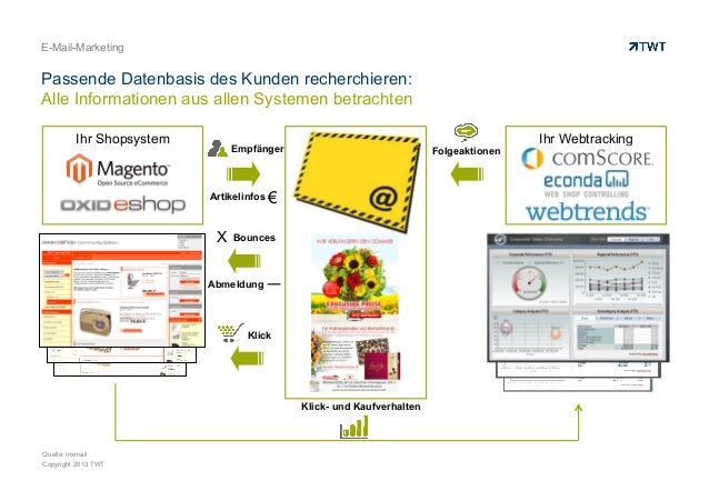 E-Mail-Marketing  Passende Datenbasis des Kunden recherchieren: Alle Informationen aus allen Systemen betrachten Ihr Shops...