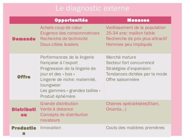 Analyse marketing passionata lingerie - Etude de marche pret a porter feminin ...