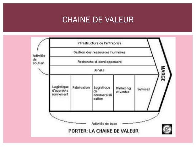 Analyse marketing passionata lingerie - Creation de valeur porter ...