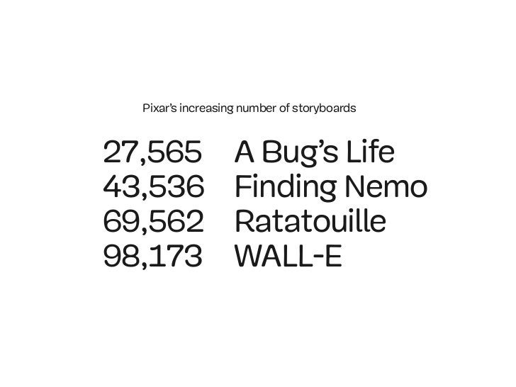 Pixar's increasing number of storyboards27,565             A Bug's Life43,536             Finding Nemo69,562             R...