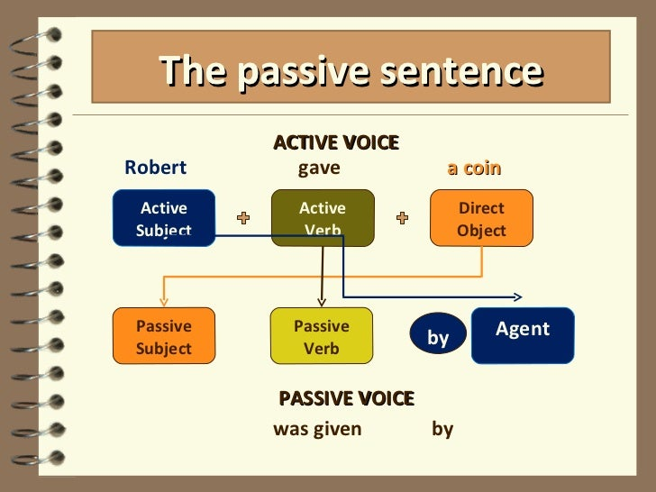passive voice 7 728