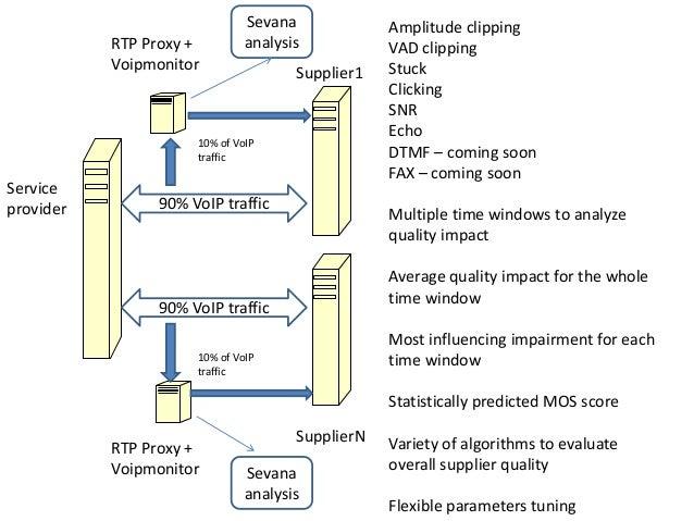 Service provider Supplier1 SupplierN 90% VoIP traffic 90% VoIP traffic RTP Proxy + Voipmonitor RTP Proxy + Voipmonitor 10%...