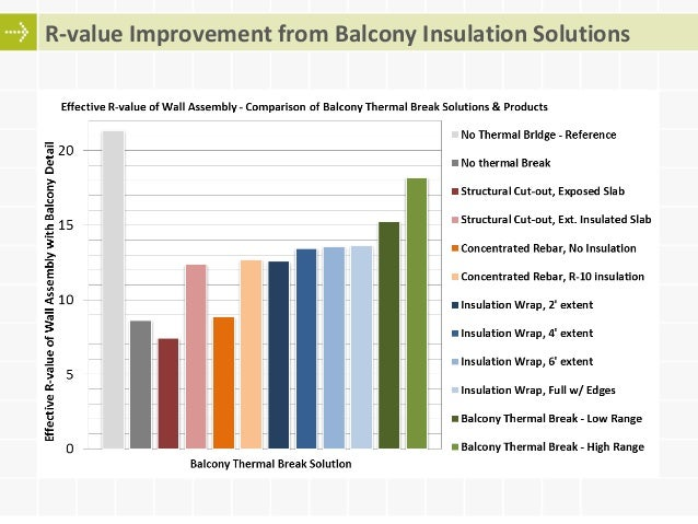Optimizing concrete thermal bridges balcony and slab for Concrete wall insulation wrap