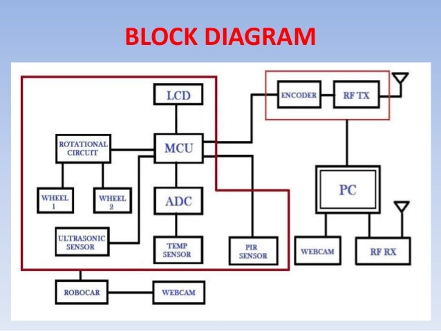Passive infrared based human detection alive robot project details 6 block diagram ccuart Gallery
