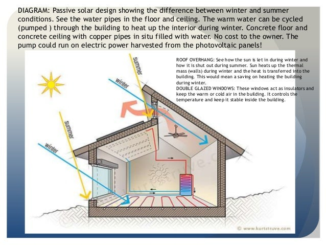 Passive Solar Design Architecture