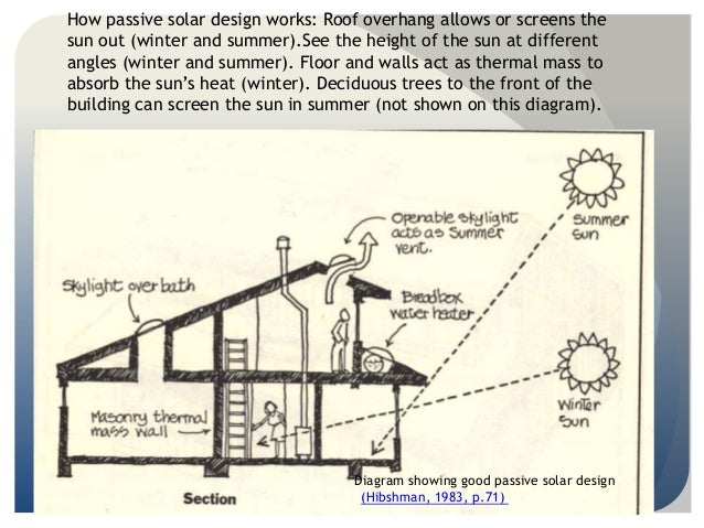 Cool How Passive Solar Design With Passive Solar Design Homes