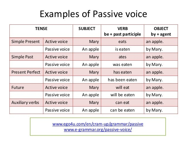 using passive voice in essays