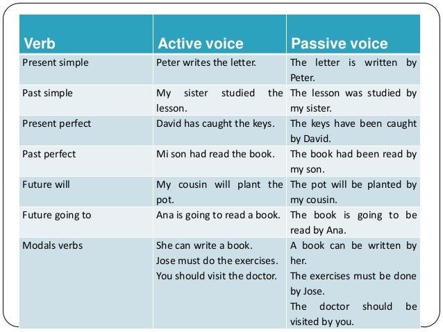 passive voice of modal verbs essay In the passive voice take the quiz (below) as an exercise in recognizing and changing passive verbs the passive voice does exist for a reason.