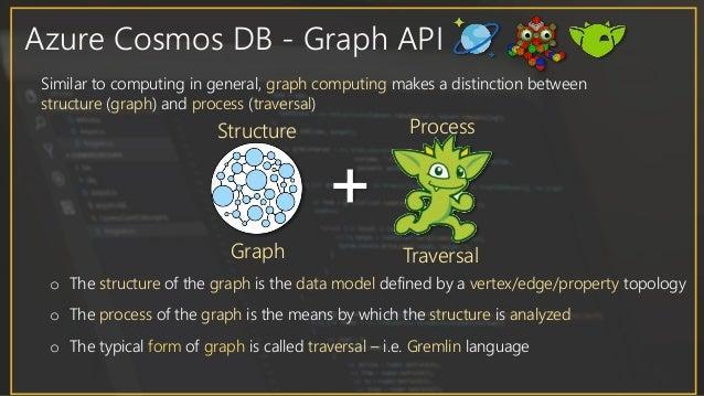 Azure Cosmos DB + Gremlin API in Action
