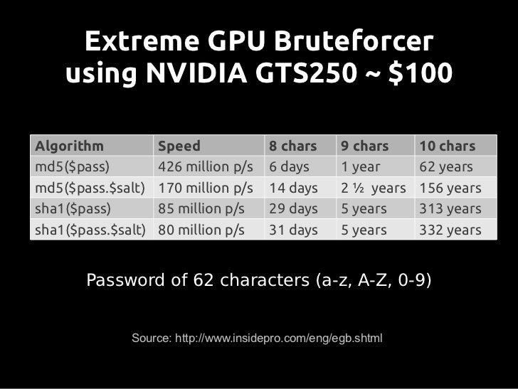 IGHASHGPU              ATI HD 5970 ~ $700Algorithm      Speed                 8 chars      9 chars   10 charsmd5($pass)   ...