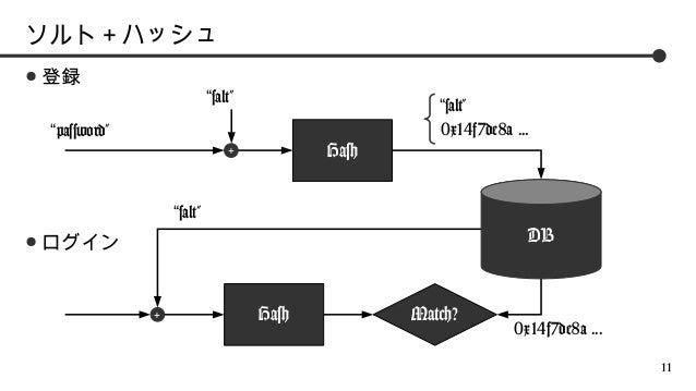 """ソルト+ハッシュ ●  登録  """"salt""""  """"salt"""" 0x14f7de8a ...  """"password""""  Hash  +  """"salt"""" ●  DB  ログイン  +  Hash  Match?  0x14f7de8a ... 11"""